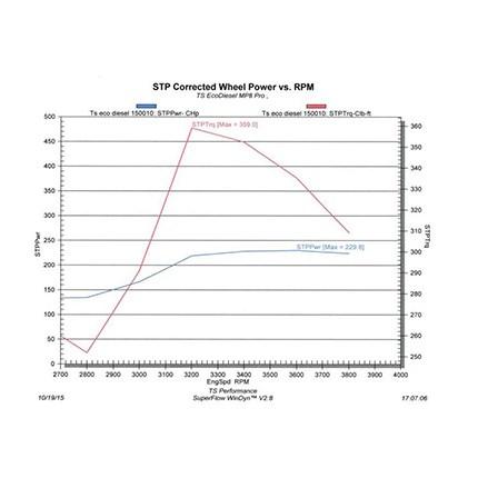 TS Performance MP-8 Module Pro For 03-12 Cummins 5 9L,6 7L Diesel