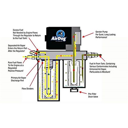 Stupendous Airdog Wiring Diagrams Basic Electronics Wiring Diagram Wiring Database Pengheclesi4X4Andersnl